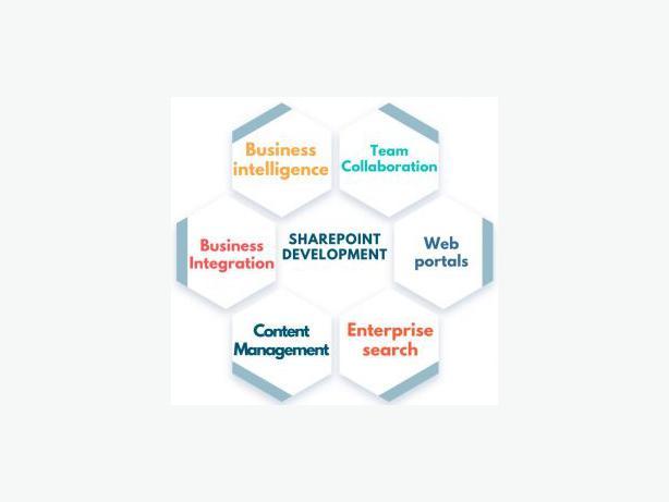 SharePoint Web Application Development